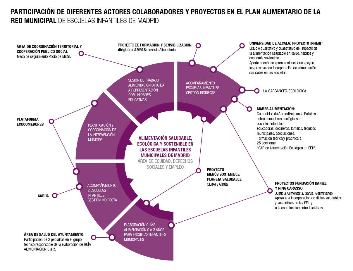 Participación de diferentes actores colaboradores y proyectos en el plan alimentario de la Red Municipal de Escuelas Infantiles.