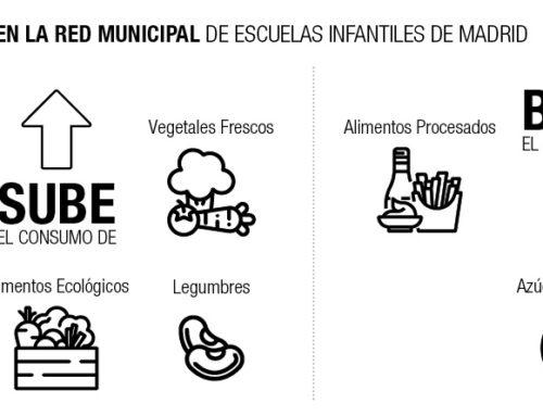 Aprender a alimentarse san@s y sin comerse el planeta en las escuelas infantiles municipales madrileñas