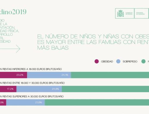 POBRESIDAD INFANTIL. La obesidad infantil en España va por barrios